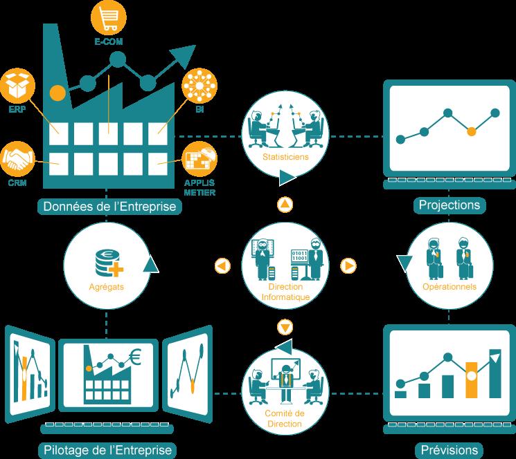 Prévisions collaboratives et analyse prédictive des ventes – L'approche - Tendancial